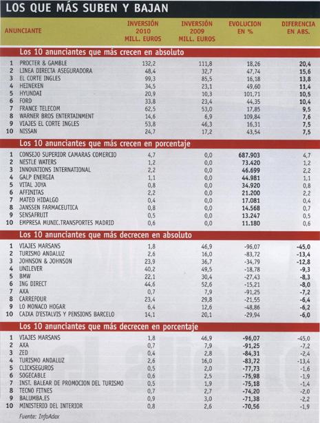 """Procter & Gamble, el """"number one"""" de la inversión publicitaria en 2010"""
