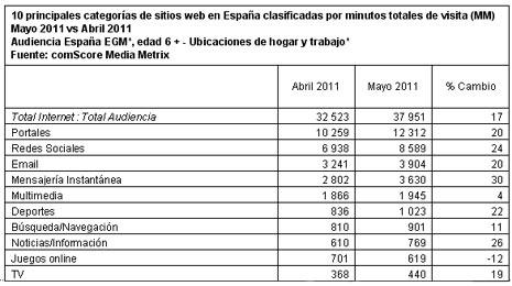 El 15-M, el terremoto de Lorca y los grandes eventos deportivos aumentan un 17% el consumo de la red