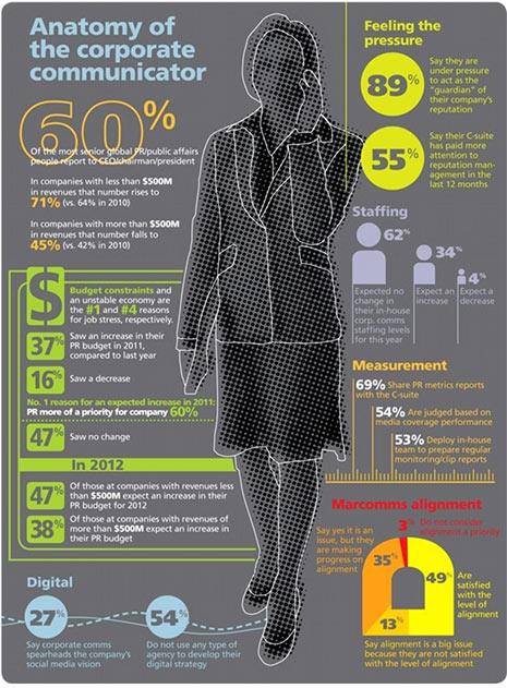 La anatomía de un profesional de la comunicación corporativa