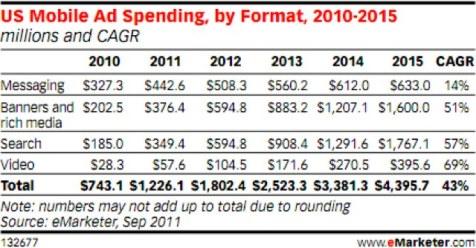 El gasto en publicidad móvil podría crecer un 65% en EEUU