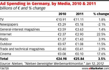 La publicidad online no entiende de crisis en Alemania