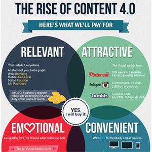 Adiós contenido 3.0, hola contenido 4.0