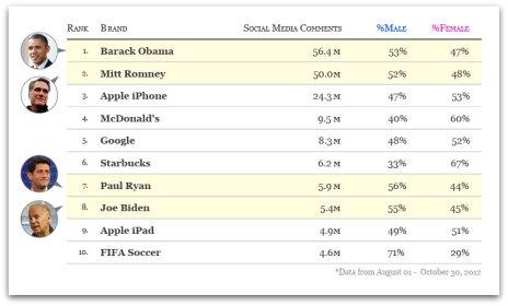 La ajustada victoria de Obama en EEUU se traduce en un éxito arrollador en las redes sociales sobre Romney