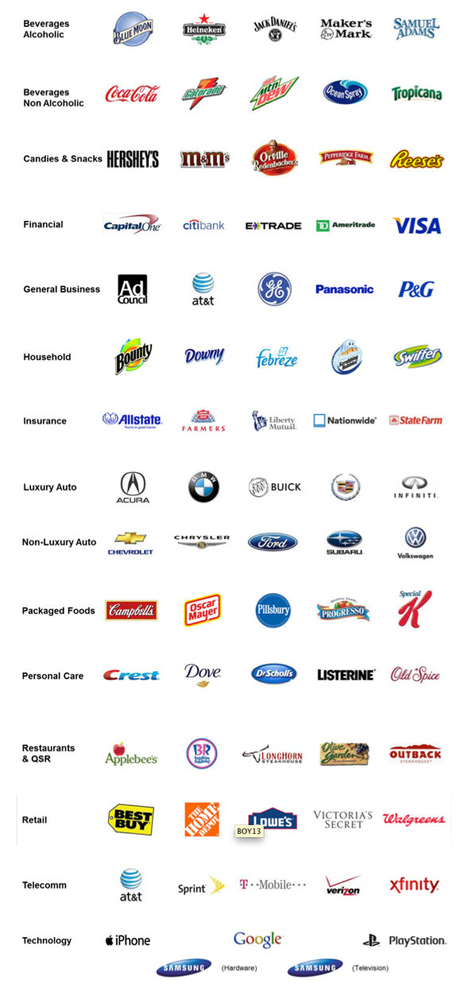 Coca-Cola y P&G entre las primeras marcas con mejores resultados publicitarios de 2012