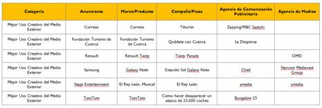 CMVOCENTO da a conocer los finalistas de la VI Edición de los Premios GENIO al Mejor Uso Creativo de los Medios