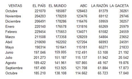 Las ventas de la prensa generalista se desploman en España según los últimos datos de la OJD