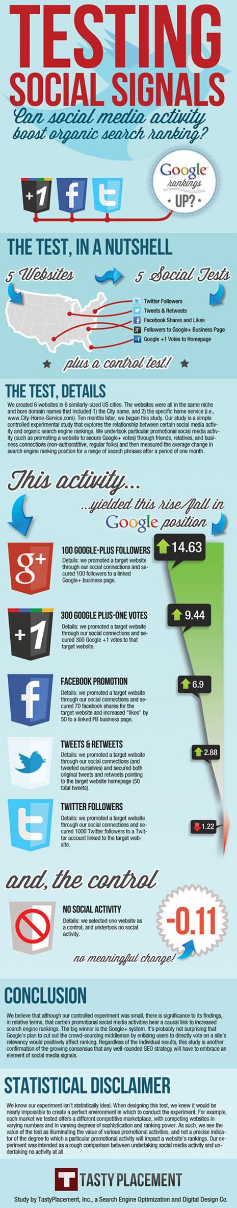 Ni Facebook ni Twitter, la mejor aliada 2.0 del SEO es Google +