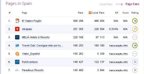 El Viajero Fisgón alcanza los 500.000 usuarios en Facebook