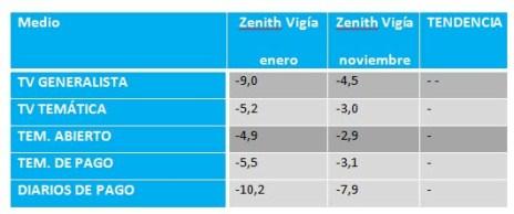 La inversión publicitaria en medios caerá un 7% este 2013, según las previsiones del Zenith Vigía