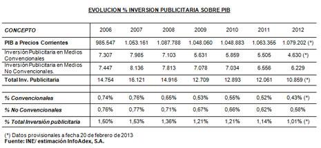 """La inversión publicitaria en España se pegó un """"batacazo"""" del 9,9% en 2012, según #Infoadex"""