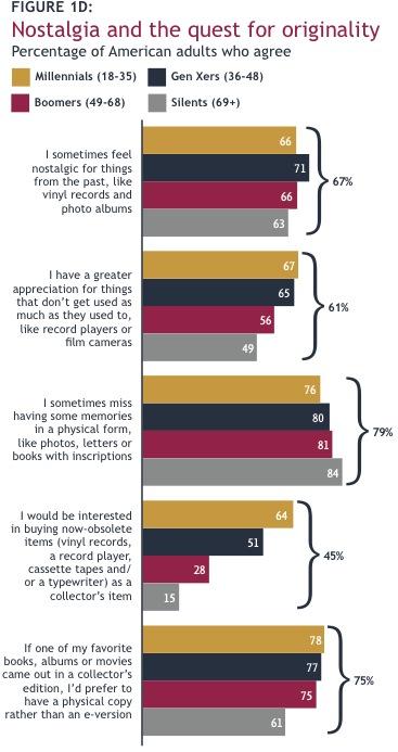 """El 79% de los estadounidenses echa de menos los """"recuerdos físicos"""""""