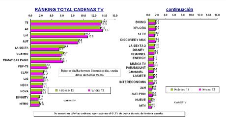 Telecinco desbanca a Antena 3 como la más vista y arrebata también el liderazgo de los informativos a La 1