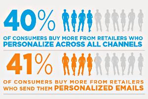 Los consumidores están dispuestos a compartir datos para mejorar su experiencia de compra
