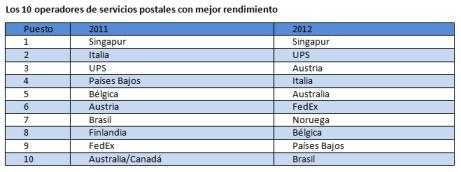 Singapur vuelve a ser el país con el mejor servicio postal del mundo, según Accenture