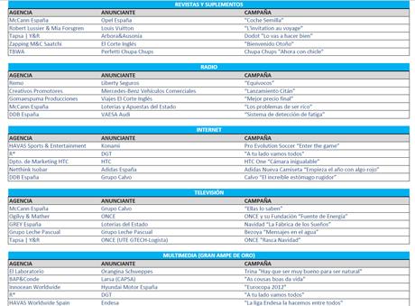 """""""El currículum de todos"""" de Campofrío y """"Stand"""" de Coca-Cola, entre los finalistas de los Premios AMPE 2013"""