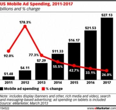 Facebook y Twitter impulsan el gasto en publicidad móvil