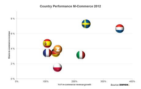 El m-commerce continúa creciendo entre los consumidores europeos