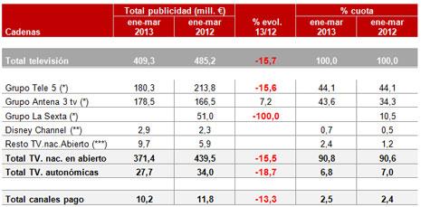 """La inversión publicitaria sufre un """"descalabro"""" del 16,6% en el primer trimestre de 2013, según Infoadex"""