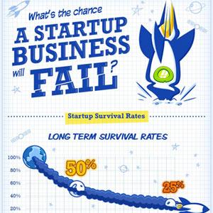 ¿Cuáles son las probabilidades de supervivencia de una start-up?
