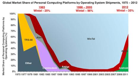 Facebook, la única red social que está cayendo, según los datos de Mary Meeker sobre el estado de internet