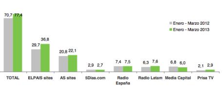 El 20% de los ingresos totales de Prisa en el primer trimestre de 2013 se obtuvieron por la publicidad