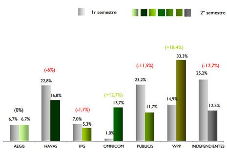 WPP, grupo líder en Nuevo Negocio para la gestión de medios durante 2012, según Grupo Consultores