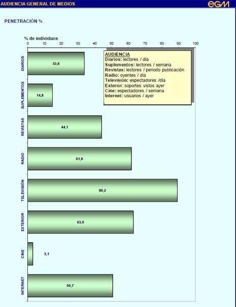 La TV sigue siendo el medio con mayor penetración en España (89%), según el último informe EGM