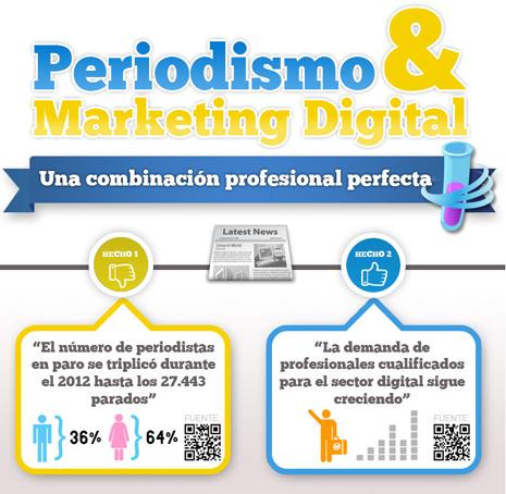 El marketing digital, el complemento perfecto para el periodista 2.0, en una infografía