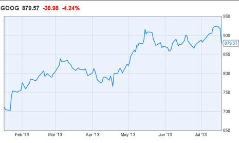 Una de cal y una de arena: Google aumenta sus beneficios pero baja un 5% en bolsa