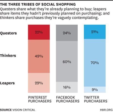 """Hay 3 tribus en el universo del """"social shopping"""": ¿cuál es la suya?"""