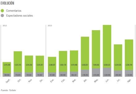 Casi 4 millones de usuarios de Twitter en España ya han comentado algún programa de TV durante su emisión