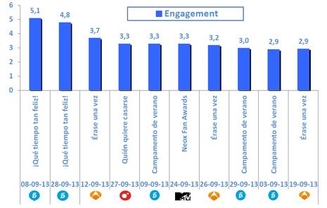 Telecinco repite liderazgo en septiembre como cadena que más impacto genera en las redes sociales