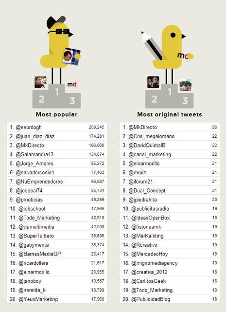 La segunda edición de #MKPrecision en Barcelona vuelve a arrasar en Twitter con más de 5 millones de impactos