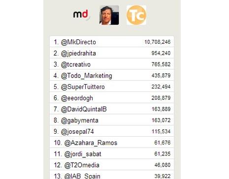 #SoLoMo 2013 de MarketingDirecto.com arrasa en Twitter con más de15 millones de impactos