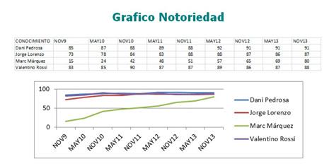 graf notoriedad
