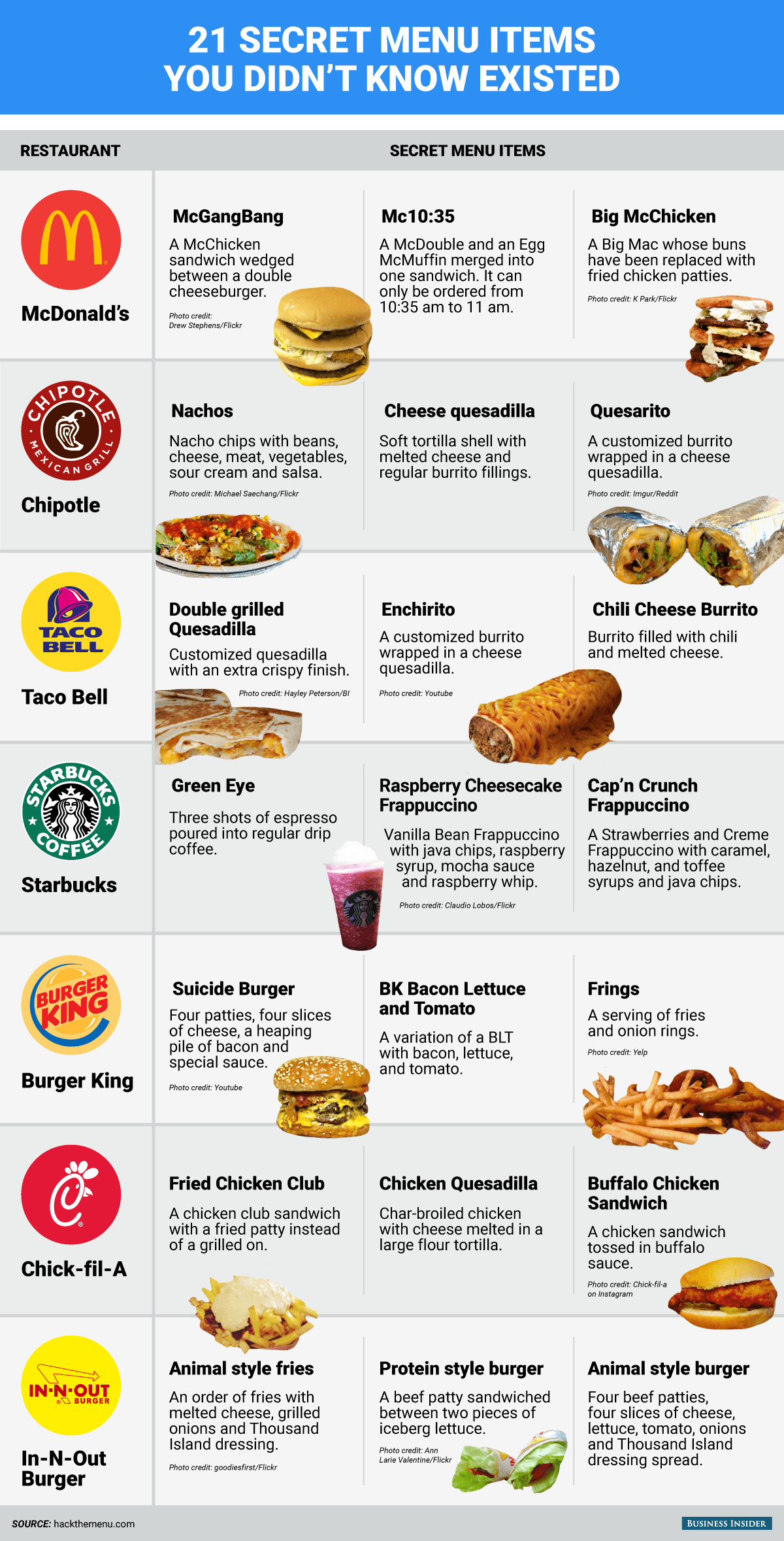 21 Platos Secretos De Mcdonald S Burger King Starbucks Y