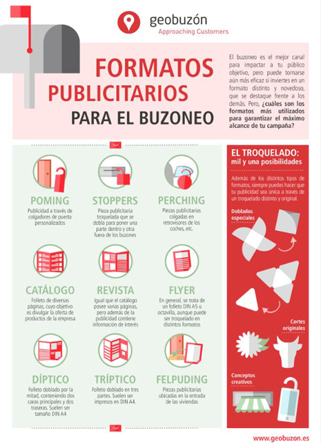 formatos publicitarios marketing directo