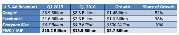 ingresos goole y facebook