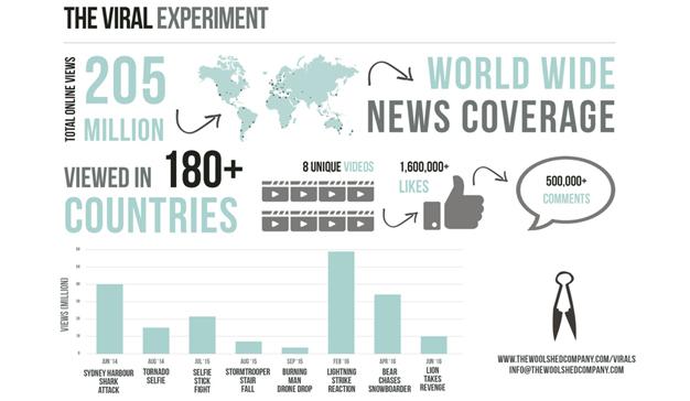infografía viral