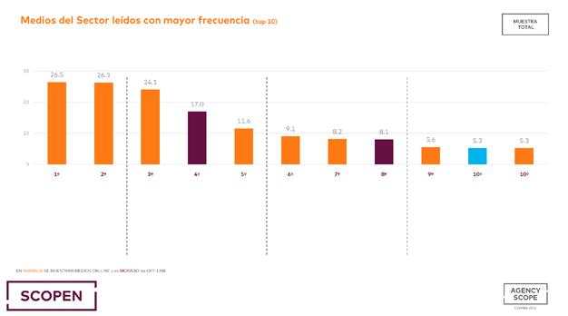 MarketingDirecto.com, el medio de publicidad y marketing más leído en 2016 según comScore
