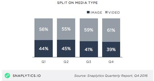 El vídeo es el ojito derecho de las marcas en Snapchat