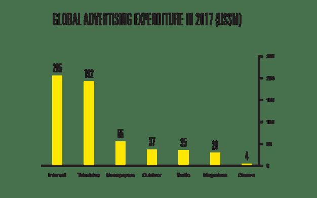 """En 2017 la publicidad online dejará por primera vez """"enana"""" a la publicidad en TV"""