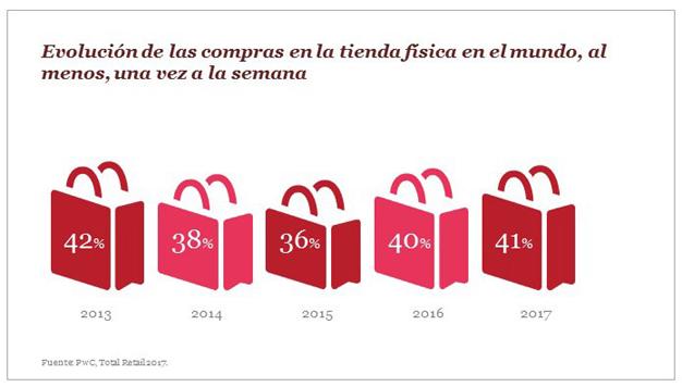 La tienda física se mantiene como el canal de compra preferido por los españoles