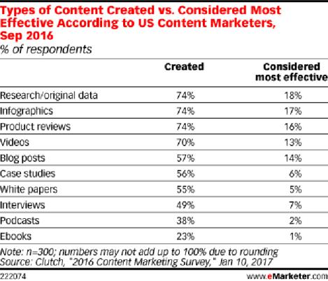 El reto de las marcas: invertir en el contenido adecuado