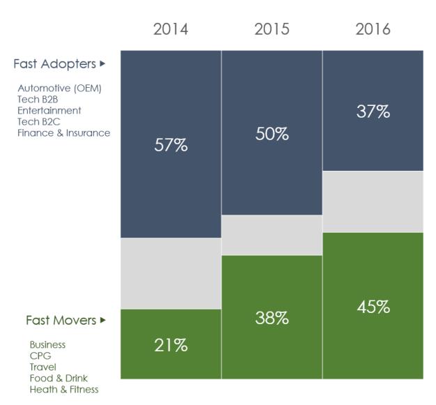 La inversión en publicidad nativa aumenta un 600% en tres años