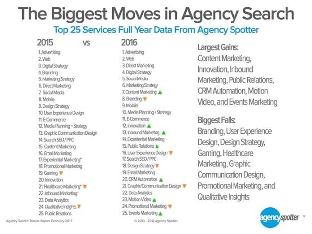 ¿Qué servicios buscan con más afán los anunciantes en las agencias?