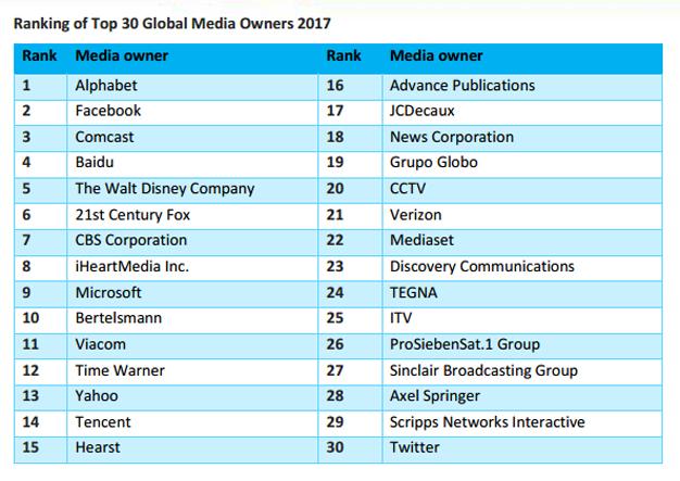 Google y Facebook ya controlan el 20% de la inversión publicitaria global según Zenith