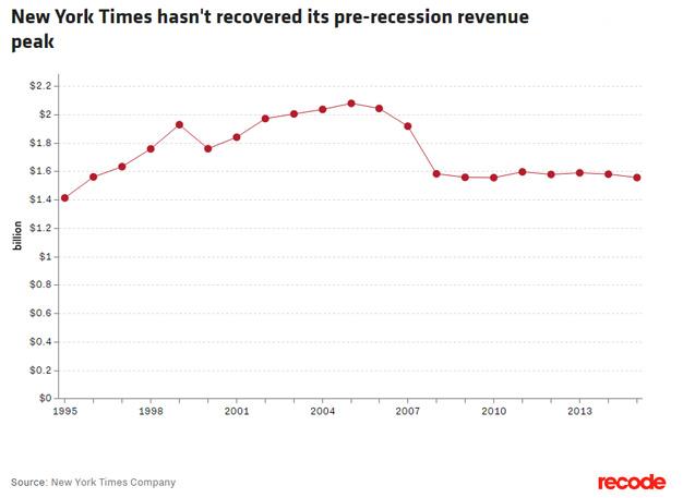 """La próspera división digital de The New York Times """"tapa agujeros"""" (pero no todos)"""