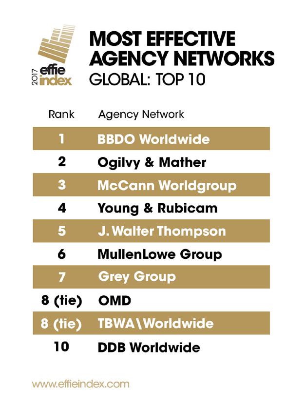 Unilever, Vodafone, WPP y BBDO Worldwide lideran el Effie Effectiveness Index 2017