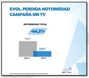 Una campaña multimedia sin televisión perdería el 64% de la notoriedad total